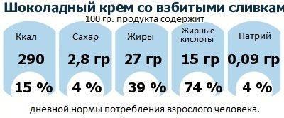 ДНП (GDA) - дневная норма потребления энергии и полезных веществ для среднего человека (за день прием энергии 2000 ккал): Шоколадный крем со взбитыми сливками
