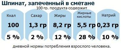 ДНП (GDA) - дневная норма потребления энергии и полезных веществ для среднего человека (за день прием энергии 2000 ккал): Шпинат, запеченный в сметане