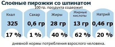 ДНП (GDA) - дневная норма потребления энергии и полезных веществ для среднего человека (за день прием энергии 2000 ккал): Слоеные пирожки со шпинатом