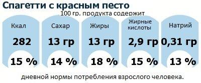 ДНП (GDA) - дневная норма потребления энергии и полезных веществ для среднего человека (за день прием энергии 2000 ккал): Спагетти с красным песто