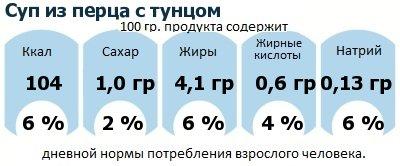 ДНП (GDA) - дневная норма потребления энергии и полезных веществ для среднего человека (за день прием энергии 2000 ккал): Суп из перца с тунцом