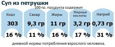 ДНП (GDA) - дневная норма потребления энергии и полезных веществ для среднего человека (за день прием энергии 2000 ккал): Суп из петрушки