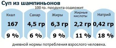 ДНП (GDA) - дневная норма потребления энергии и полезных веществ для среднего человека (за день прием энергии 2000 ккал): Суп из шампиньонов
