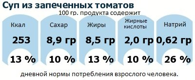 ДНП (GDA) - дневная норма потребления энергии и полезных веществ для среднего человека (за день прием энергии 2000 ккал): Суп из запеченных томатов