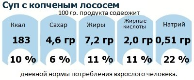 ДНП (GDA) - дневная норма потребления энергии и полезных веществ для среднего человека (за день прием энергии 2000 ккал): Суп с копченым лососем
