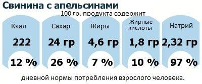 ДНП (GDA) - дневная норма потребления энергии и полезных веществ для среднего человека (за день прием энергии 2000 ккал): Свинина с апельсинами
