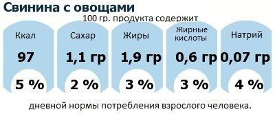 ДНП (GDA) - дневная норма потребления энергии и полезных веществ для среднего человека (за день прием энергии 2000 ккал): Свинина с овощами