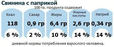 ДНП (GDA) - дневная норма потребления энергии и полезных веществ для среднего человека (за день прием энергии 2000 ккал): Свинина с паприкой