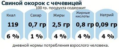 ДНП (GDA) - дневная норма потребления энергии и полезных веществ для среднего человека (за день прием энергии 2000 ккал): Свиной окорок с чечевицей