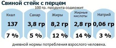 ДНП (GDA) - дневная норма потребления энергии и полезных веществ для среднего человека (за день прием энергии 2000 ккал): Свиной стейк с перцем