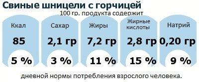 ДНП (GDA) - дневная норма потребления энергии и полезных веществ для среднего человека (за день прием энергии 2000 ккал): Свиные шницели с горчицей
