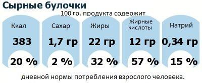 ДНП (GDA) - дневная норма потребления энергии и полезных веществ для среднего человека (за день прием энергии 2000 ккал): Сырные булочки