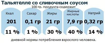 ДНП (GDA) - дневная норма потребления энергии и полезных веществ для среднего человека (за день прием энергии 2000 ккал): Тальятелле со сливочным соусом