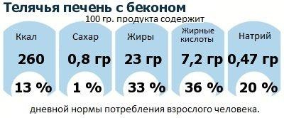 ДНП (GDA) - дневная норма потребления энергии и полезных веществ для среднего человека (за день прием энергии 2000 ккал): Телячья печень с беконом