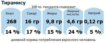 ДНП (GDA) - дневная норма потребления энергии и полезных веществ для среднего человека (за день прием энергии 2000 ккал): Тирамису