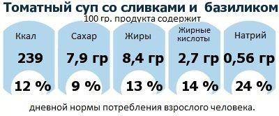 ДНП (GDA) - дневная норма потребления энергии и полезных веществ для среднего человека (за день прием энергии 2000 ккал): Томатный суп со сливками и  базиликом