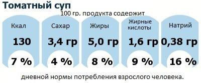 ДНП (GDA) - дневная норма потребления энергии и полезных веществ для среднего человека (за день прием энергии 2000 ккал): Томатный суп
