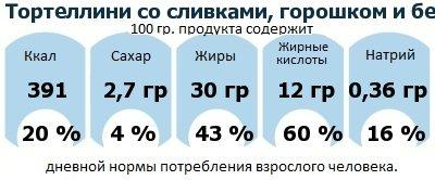 ДНП (GDA) - дневная норма потребления энергии и полезных веществ для среднего человека (за день прием энергии 2000 ккал): Тортеллини со сливками, горошком и беконом