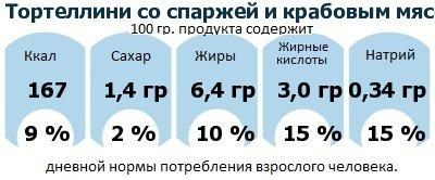 ДНП (GDA) - дневная норма потребления энергии и полезных веществ для среднего человека (за день прием энергии 2000 ккал): Тортеллини со спаржей и крабовым мясом