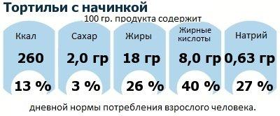 ДНП (GDA) - дневная норма потребления энергии и полезных веществ для среднего человека (за день прием энергии 2000 ккал): Тортильи с начинкой