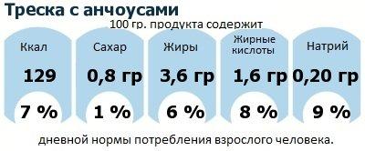 ДНП (GDA) - дневная норма потребления энергии и полезных веществ для среднего человека (за день прием энергии 2000 ккал): Треска с анчоусами