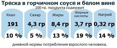 ДНП (GDA) - дневная норма потребления энергии и полезных веществ для среднего человека (за день прием энергии 2000 ккал): Треска в горчичном соусе и белом вине