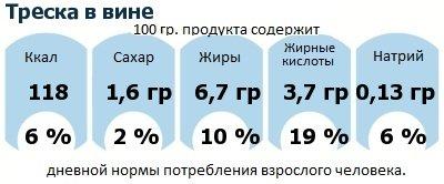 ДНП (GDA) - дневная норма потребления энергии и полезных веществ для среднего человека (за день прием энергии 2000 ккал): Треска в вине
