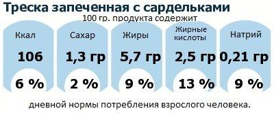 ДНП (GDA) - дневная норма потребления энергии и полезных веществ для среднего человека (за день прием энергии 2000 ккал): Треска запеченная с сардельками