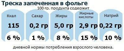 ДНП (GDA) - дневная норма потребления энергии и полезных веществ для среднего человека (за день прием энергии 2000 ккал): Треска запеченная в фольге