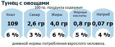 ДНП (GDA) - дневная норма потребления энергии и полезных веществ для среднего человека (за день прием энергии 2000 ккал): Тунец с овощами