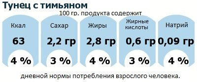 ДНП (GDA) - дневная норма потребления энергии и полезных веществ для среднего человека (за день прием энергии 2000 ккал): Тунец с тимьяном