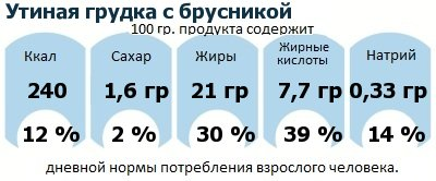 ДНП (GDA) - дневная норма потребления энергии и полезных веществ для среднего человека (за день прием энергии 2000 ккал): Утиная грудка с брусникой