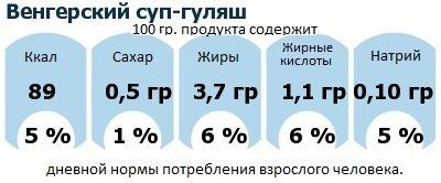 ДНП (GDA) - дневная норма потребления энергии и полезных веществ для среднего человека (за день прием энергии 2000 ккал): Венгерский суп-гуляш