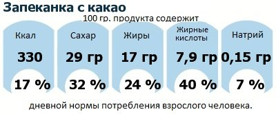 ДНП (GDA) - дневная норма потребления энергии и полезных веществ для среднего человека (за день прием энергии 2000 ккал): Запеканка с какао
