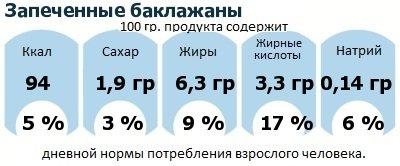 ДНП (GDA) - дневная норма потребления энергии и полезных веществ для среднего человека (за день прием энергии 2000 ккал): Запеченные баклажаны