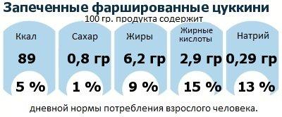 ДНП (GDA) - дневная норма потребления энергии и полезных веществ для среднего человека (за день прием энергии 2000 ккал): Запеченные фаршированные цуккини