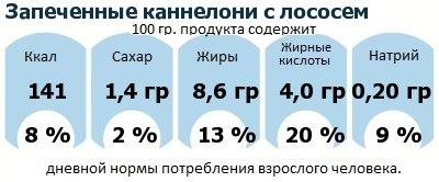 ДНП (GDA) - дневная норма потребления энергии и полезных веществ для среднего человека (за день прием энергии 2000 ккал): Запеченные каннелони с лососем