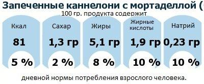 ДНП (GDA) - дневная норма потребления энергии и полезных веществ для среднего человека (за день прием энергии 2000 ккал): Запеченные каннелони с мортаделлой (болонской вареной колбасой)