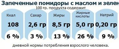 ДНП (GDA) - дневная норма потребления энергии и полезных веществ для среднего человека (за день прием энергии 2000 ккал): Запеченные помидоры с маслом и зеленью