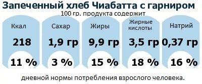 ДНП (GDA) - дневная норма потребления энергии и полезных веществ для среднего человека (за день прием энергии 2000 ккал): Запеченный хлеб Чиабатта с гарниром