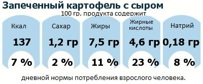 ДНП (GDA) - дневная норма потребления энергии и полезных веществ для среднего человека (за день прием энергии 2000 ккал): Запеченный картофель с сыром