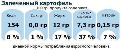 ДНП (GDA) - дневная норма потребления энергии и полезных веществ для среднего человека (за день прием энергии 2000 ккал): Запеченный картофель