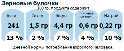 ДНП (GDA) - дневная норма потребления энергии и полезных веществ для среднего человека (за день прием энергии 2000 ккал): Зерновые булочки