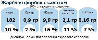 ДНП (GDA) - дневная норма потребления энергии и полезных веществ для среднего человека (за день прием энергии 2000 ккал): Жареная форель с салатом