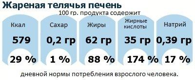 ДНП (GDA) - дневная норма потребления энергии и полезных веществ для среднего человека (за день прием энергии 2000 ккал): Жареная телячья печень