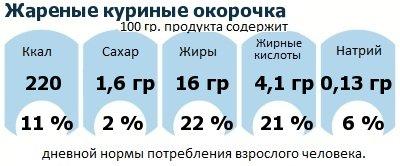 ДНП (GDA) - дневная норма потребления энергии и полезных веществ для среднего человека (за день прием энергии 2000 ккал): Жареные куриные окорочка