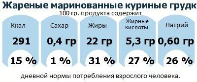 ДНП (GDA) - дневная норма потребления энергии и полезных веществ для среднего человека (за день прием энергии 2000 ккал): Жареные маринованные куриные грудки