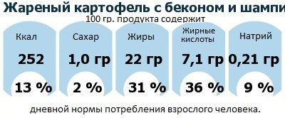 ДНП (GDA) - дневная норма потребления энергии и полезных веществ для среднего человека (за день прием энергии 2000 ккал): Жареный картофель с беконом и шампиньонами