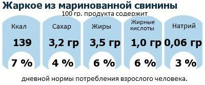 ДНП (GDA) - дневная норма потребления энергии и полезных веществ для среднего человека (за день прием энергии 2000 ккал): Жаркое из маринованной свинины